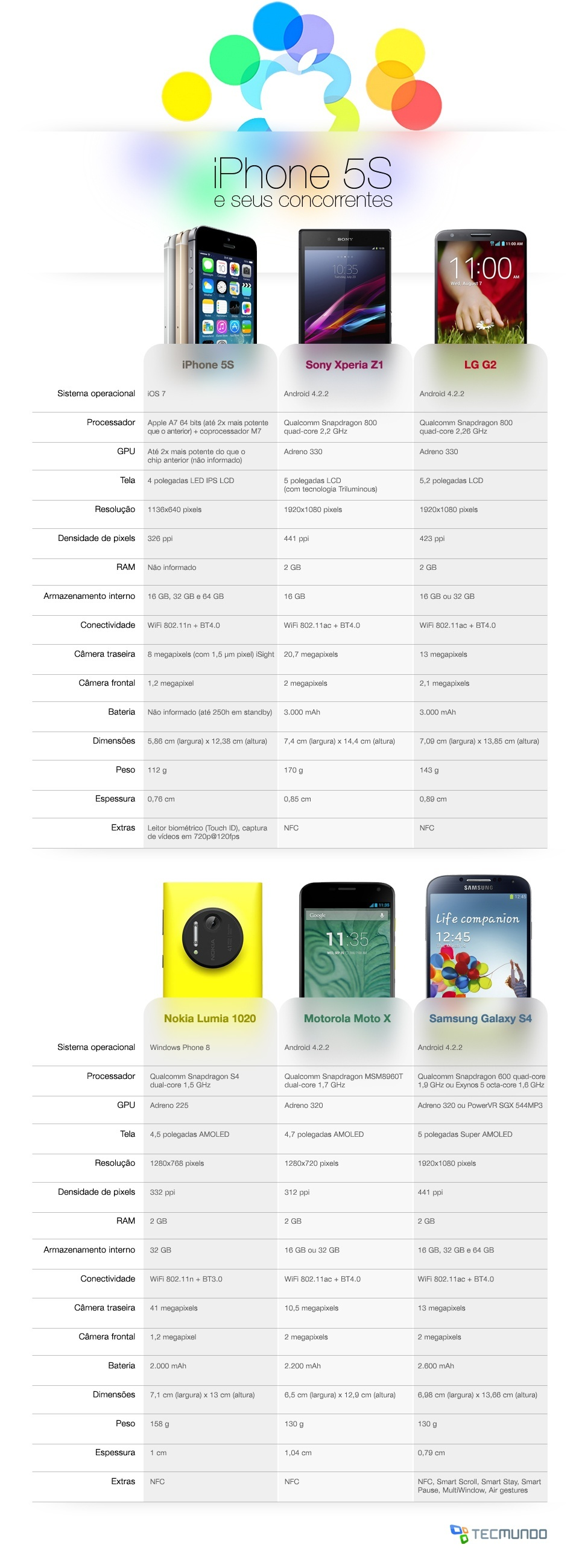 comparacao smartphones iphone5